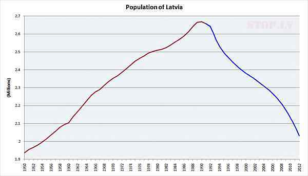 Population-of-Latvia-s